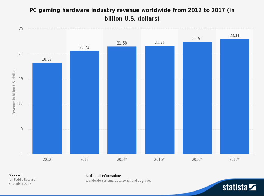 pc-gaming-industry-revenue