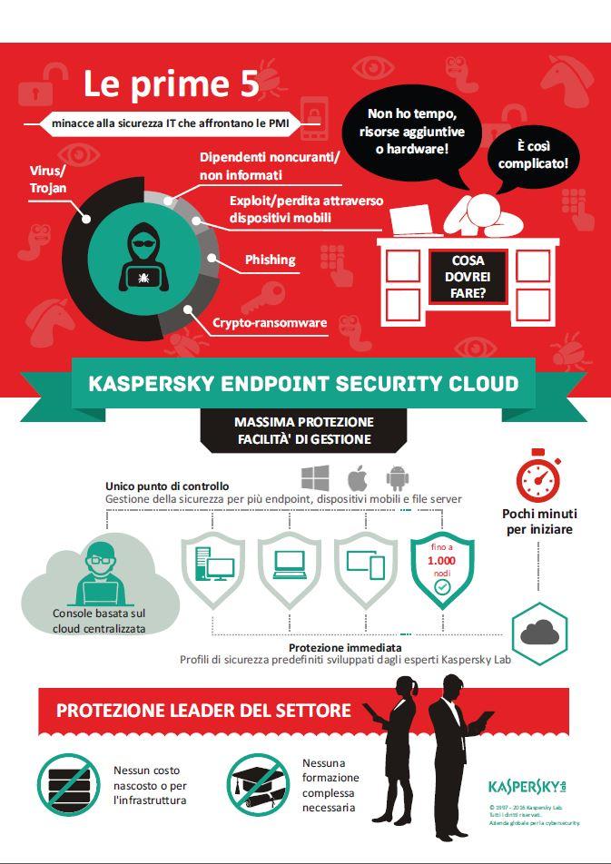 infografica-kaspersky