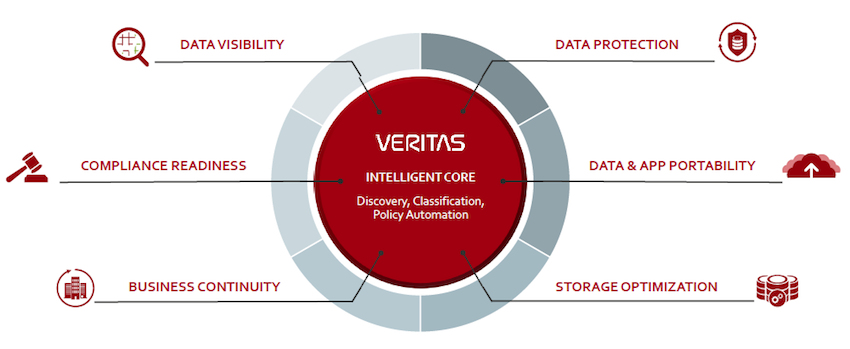 veritas_storagereview-veritas-360-suite